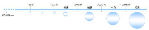 水の大きさのイメージ|住宅換気システム株式会社