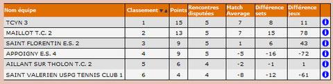 Classement Eq 2