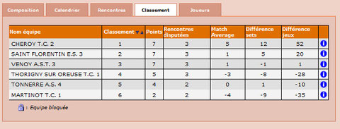 Classement Eq 3 - J3