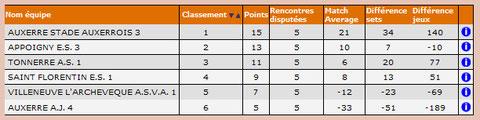 Classement Eq 1