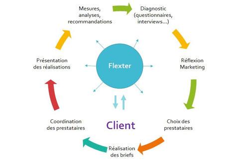 comment flexter coordonne un plan d'actions marketing-communication operationnel
