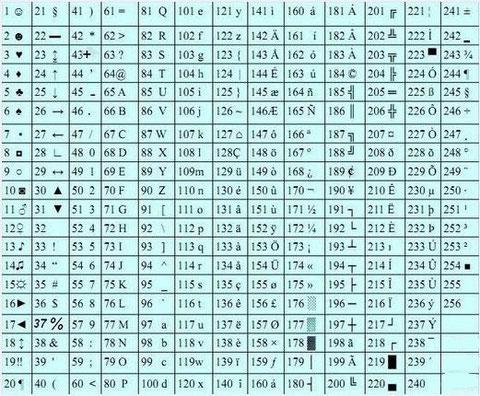 Codice ascii esteso iz0upss jimdopage for 7 bit ascii tabelle