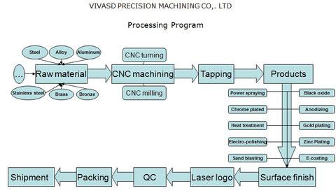 CNC Workflow