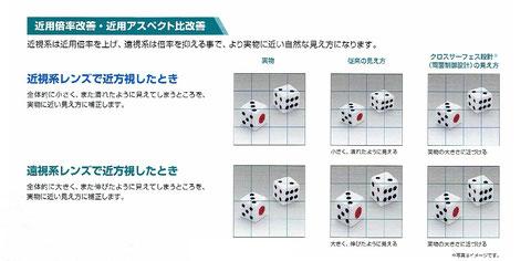 網膜像評価設計