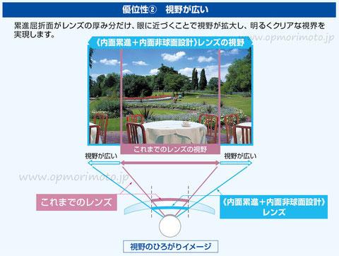 網膜像評価設計、内面累進+内面非球面設計 イメージ