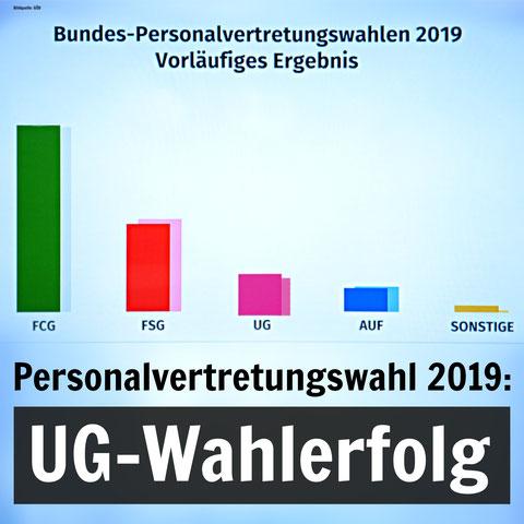 Grafik: GÖD, Zwischenstand 28. 11. 2019