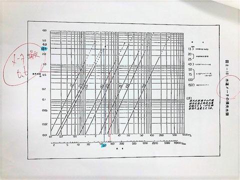 流量60ℓ/minの水道メーター損失