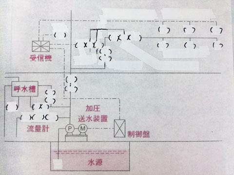 水噴霧消火設備の系統図