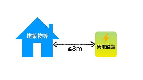 キュービクル式以外は建築物等から3m離す