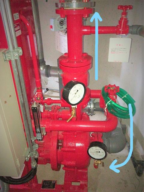 消火ポンプ内を通り上部に加圧送水