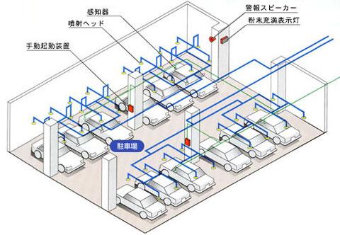 固定式の粉末消火設備が設置される駐車場