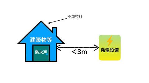 不燃材料で防火戸がある場合は3m未満でもOK