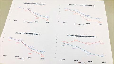日本の労働人口消防関係有資格者の増減率