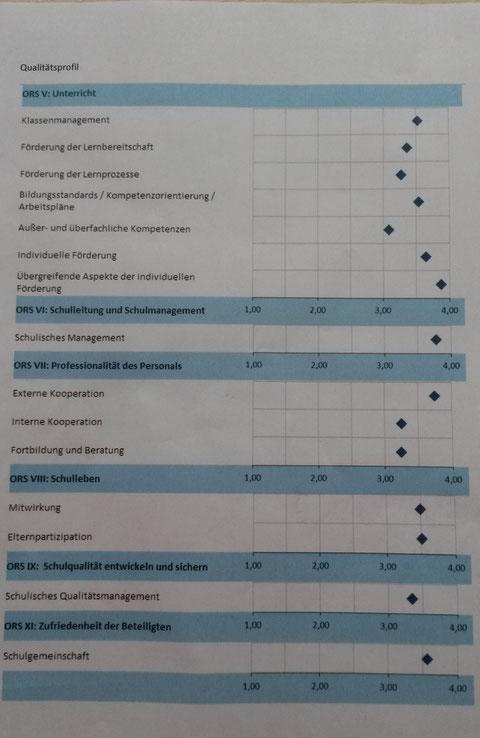 Werte zwischen 3,0-3,4 sind als Stärken definiert, Werte zwischen 3,5 - 4 sind ausgeprägte Stärken der Schule