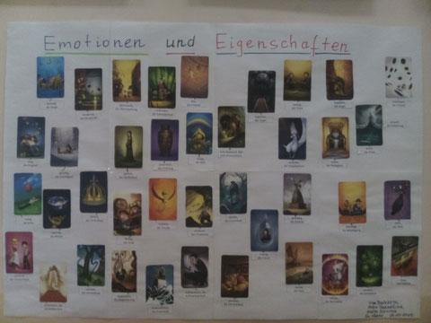 """Einsatzmöglichkeit von Dixit im DaF-Unterricht: Schautafel zum Thema """"Emotionen und Eigenschaften"""""""