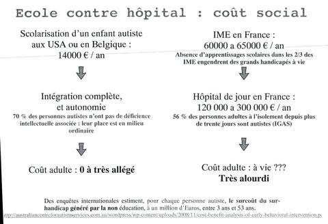 ECOLE CONTRE HOPITAL    COUT SOCIAL