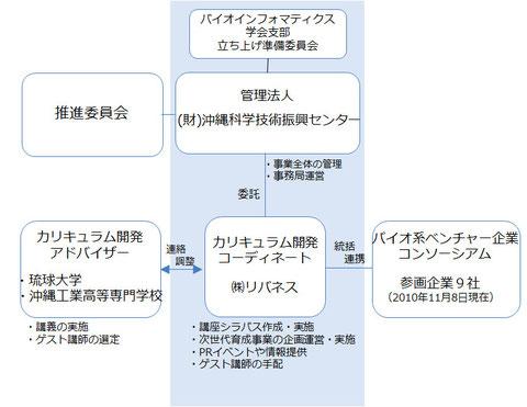 <バイオインフォマティクス人材育成事業 体制図>