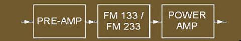 FM 133 & FM 233 Harmonic Linearizer configuration