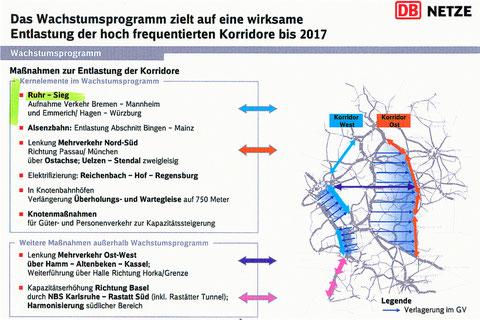Ruhr-Sieg-Bahn als Kernelement im Wachstumsprogramm von DB Netze 2010