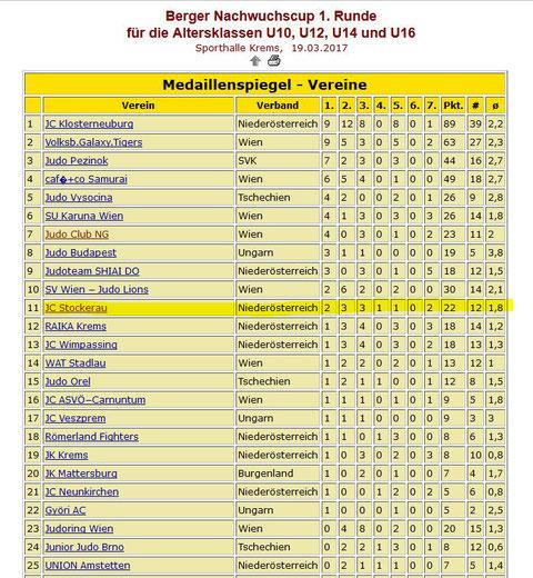 Drittbester Niederösterreichischer Verein im VEREINSRANKING Internationaler Bergercup 2017 Runde 1. Gesamtranking Platz 11 von 37 teilnehmenden Vereinen