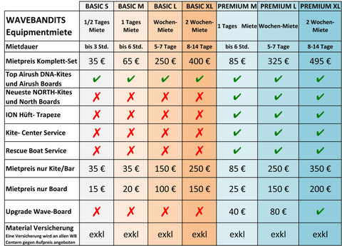Kite Material zur Miete , Kite Equipment Preise & Infos waveBandits Tarifa