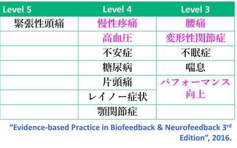 バイオフィードバックは、緊張性頭痛・慢性疼痛・高血圧・不安症・片頭痛・腰痛・変形性膝関節症・パフォーマンス向上に対するエビデンスが証明されています。