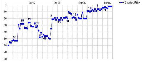 格安の月額固定プランでの上位表示実績です
