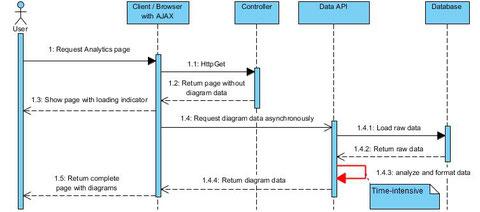 Sequenzdiagramm Ausgangslage