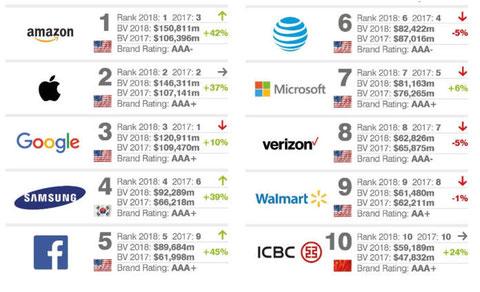 brand equity 2018