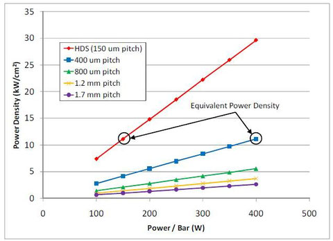 グラフ1 高輝度と1バーあたりピーク出力の相関関係
