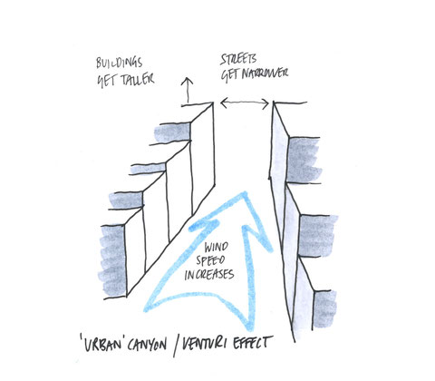 Venturi Effect Urban Canyon Diagram by Heidi Mergl Architect