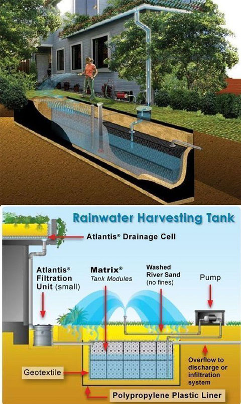 Rainwater harvesting system image via Pinterest