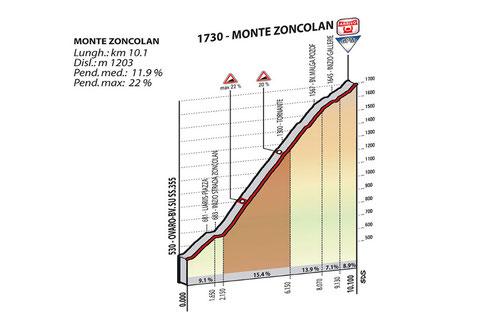 Streckenprofil Monte Zoncolan, Giro d´ Italia