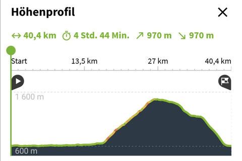 Höhenprofil der Egger Alm - MTB-Rundtour