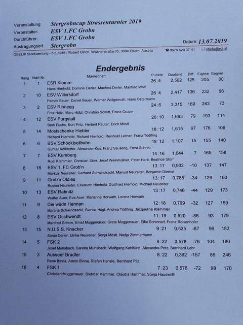 Die Schützen des ESV-Fuchsi,Erich M,Herbert R und Kurt P.