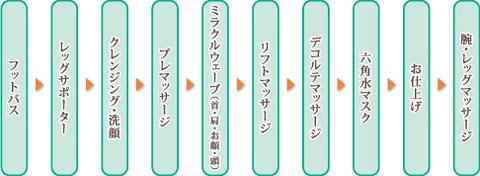 フットバス→レッグサポーター→クレンジング・洗顔→プレマッサージ→ミラクルウェーブ(首・肩・お顔・頭)→リフトマッサージ→デコルテマッサージ→六角水マスク→ お仕上げ→腕・レッグマッサージ