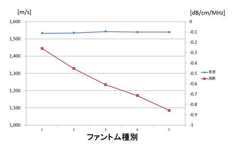 減衰特性グラフ