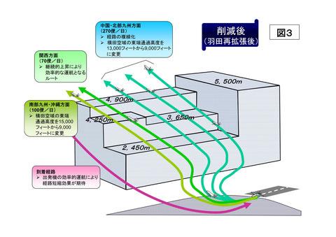 横田空域の一部削減に伴う羽田空港の出発経路の設定について(平成20年7月1日)