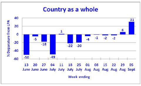 インド全土の降水量 対平年値比の推移 8月以降回復基調にある(インド気象局 Current status of Monsoon 2012 and Forecast for next one week 7.Sep.2012より転載)