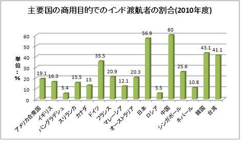 日本、中国、韓国、台湾の極東勢が競り合っている