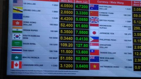 マレーシアの空港両替所で掲示されていたレート表(インドルピーは左側真ん中あたり)