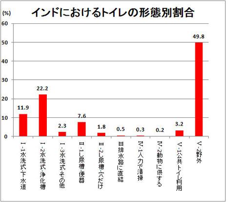 2011 Censusより作成