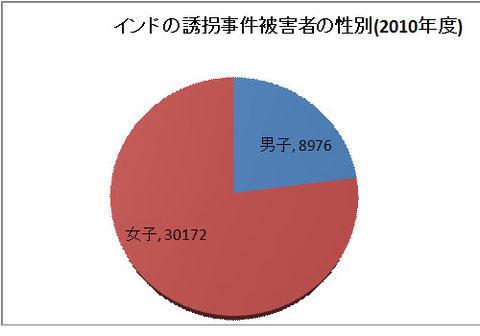 誘拐事件の被害者の77.5%は女子が占める