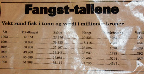 Dorschfang-Zahlen in den Jahren 1993-1998