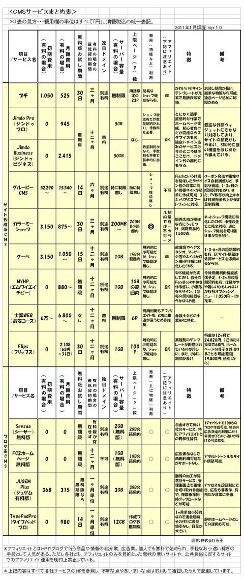 CMSサービスまとめ表