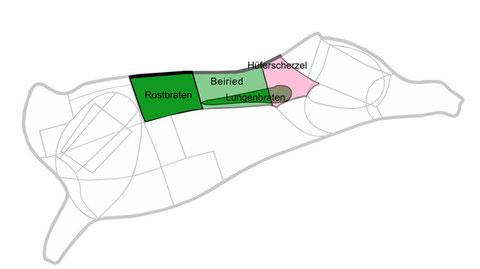 Teilstücke zum Kurzbraten (Quelle: AMA)