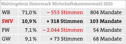 WKO-Wahl 2020: SWV legt am meisten zu.