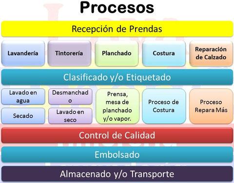 Esquema general de los procesos y subprocesos por servicio.