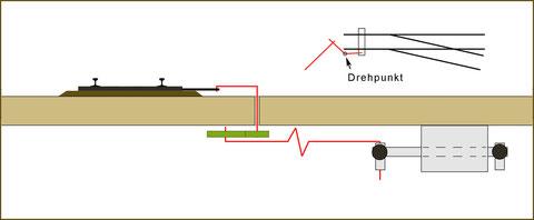 Alternative Stellung über zusätzliche Hebelwirkung - 2