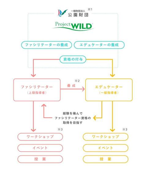 プロジェクト・ワイルドの仕組み